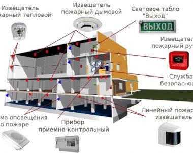 Определение соответствия объекта исследования требованиям пожарной безопасности